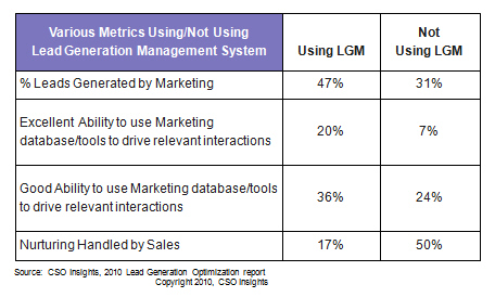 Lead Generation Management and Marketing