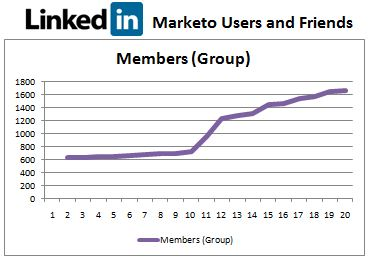 Marketo's LinkedIn Group and webinar strategy