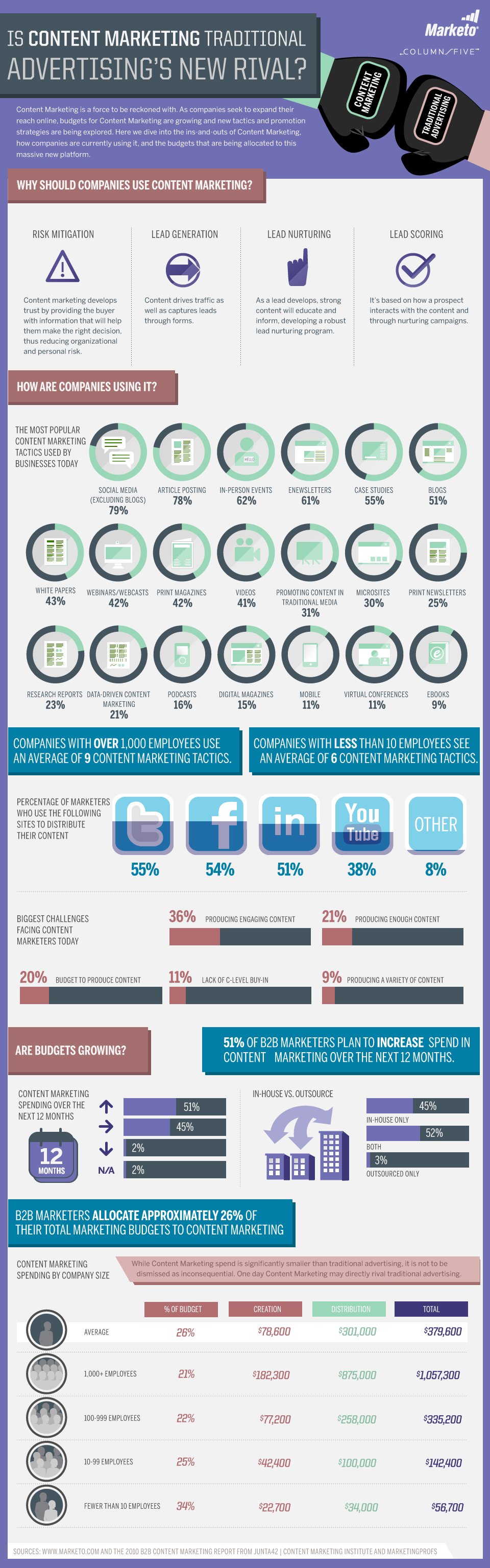 Content Marketing vs. Traditional Advertising Infographic by Marketo