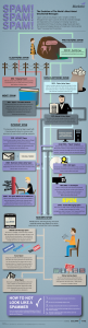The Evolution of Spam - an Email Marketing Infographic