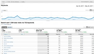 Google Analytics - Keywords Tab