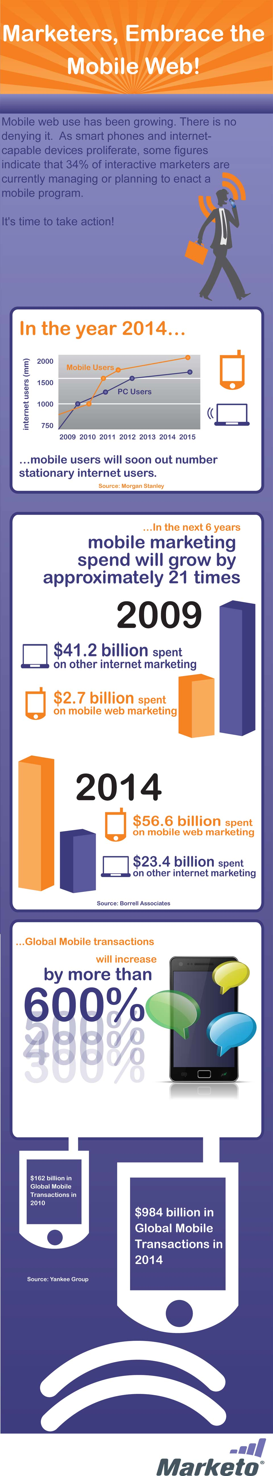 Embrace the Mobile Web Infographic by Marketo