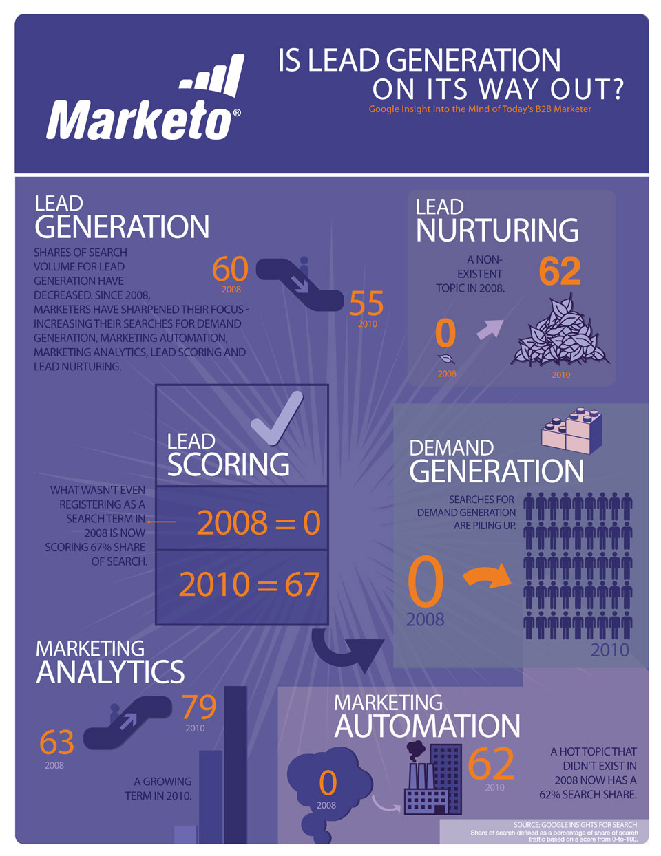 Is Lead Generation On its Way Out? Infographic by Marketo