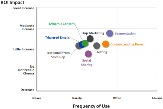 Email Marketing Benchmark Capabilities vs ROI