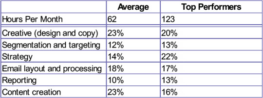 Email Marketing Strategy - Hours per Week