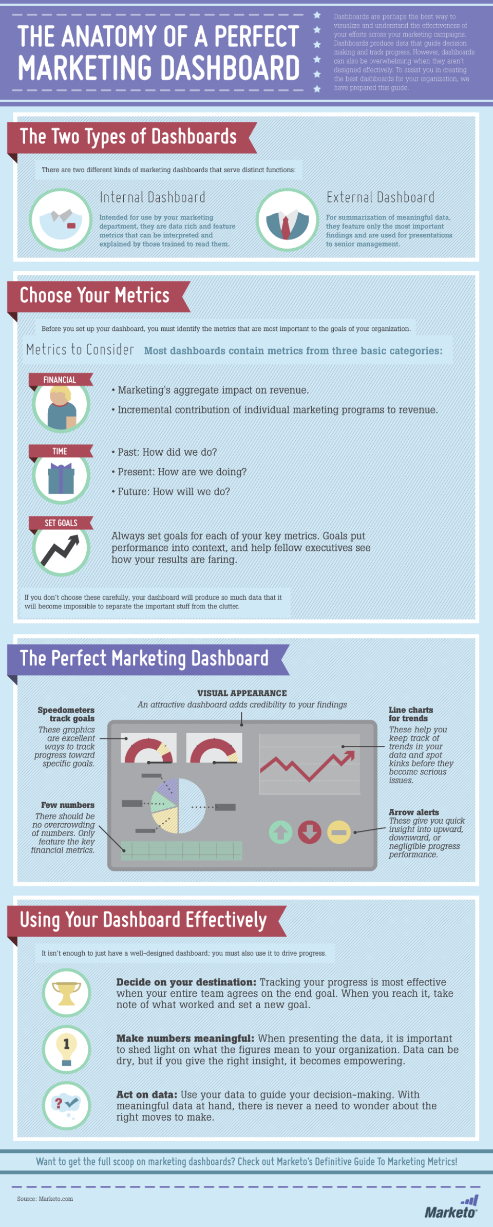 The Marketing Dashboard Infographic by Marketo
