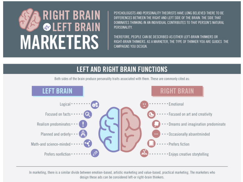 left vs right brain essay Left brain dominant students enjoy traditional classes with lectures and fact-based test choose to do analytical essays are you left-brained or right-brained.