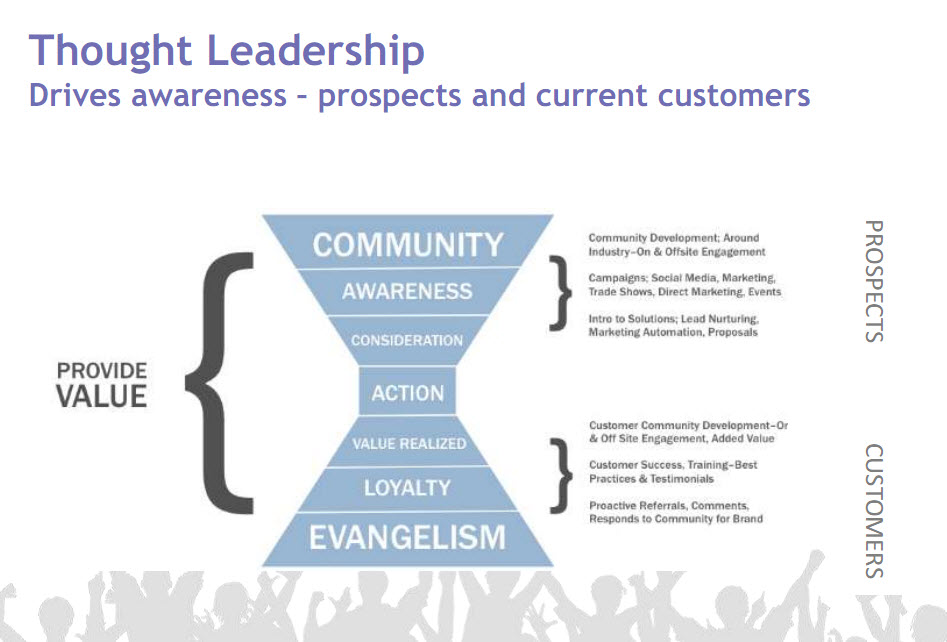 thought leadership model Thought leadership marketing has recently become a topic of great conversation in the online although the definition of thought leadership is still fairly new, there are several individuals who have.