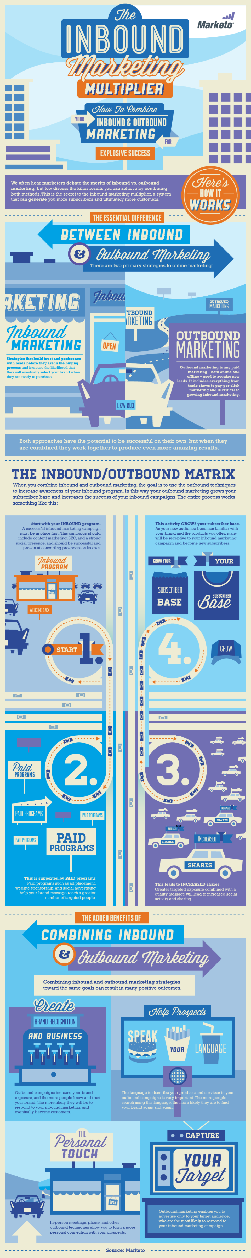 The Inbound Marketing Multiplier Infographic by Marketo