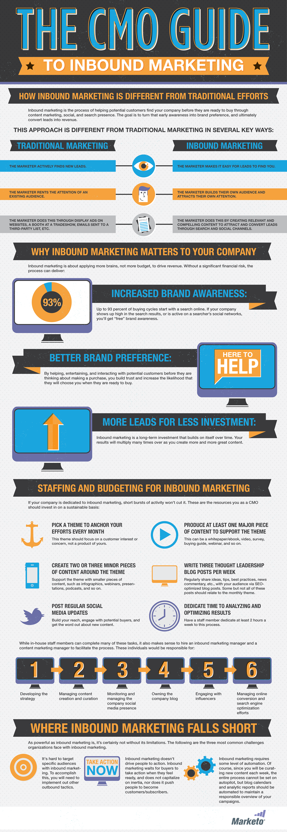The CMO Guide to Inbound Marketing Infographic by Marketo