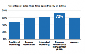 RPM Time spent selling