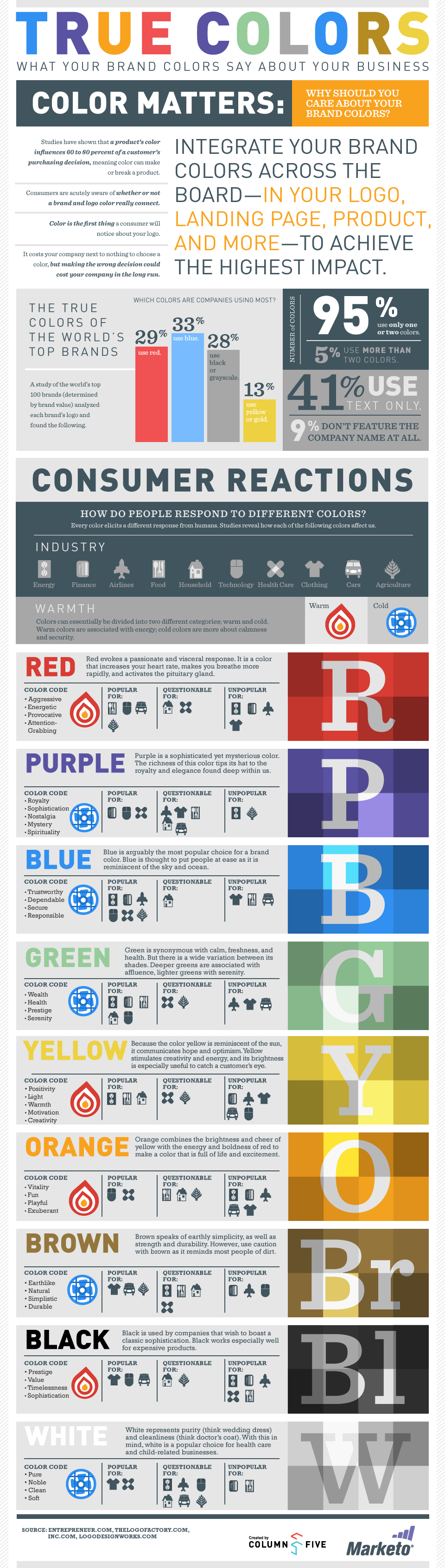 True Colors: What Your Brand Colors Say About Your Business by Marketo