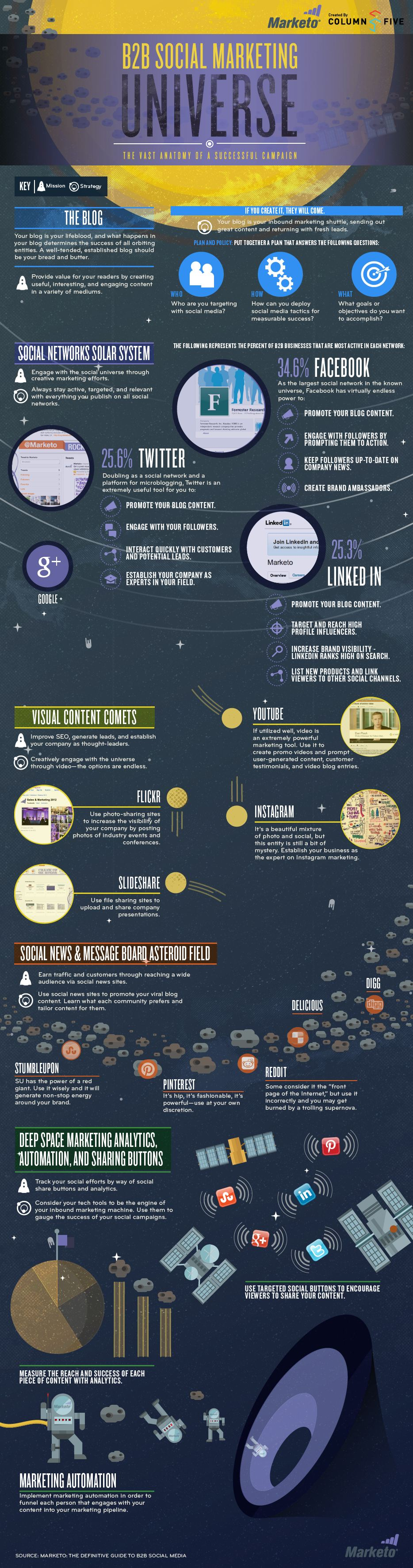http://blog.marketo.com/blog/2012/07/b2b-social-marketing-universe-the-vast-anatomy-of-a-successful-campaign-infographic.html
