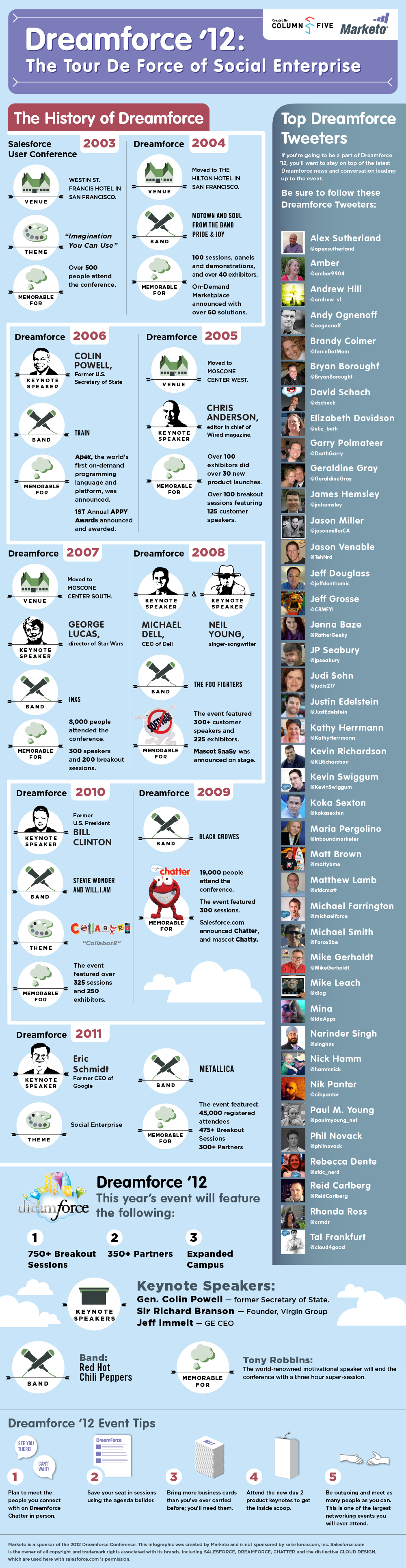 Infographic on the Dreamforce Conference