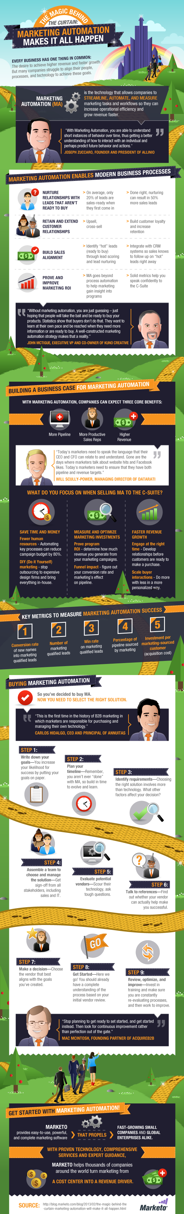 The Magic Behind the Curtain: Marketing Automation Makes it All Happen [Infographic]