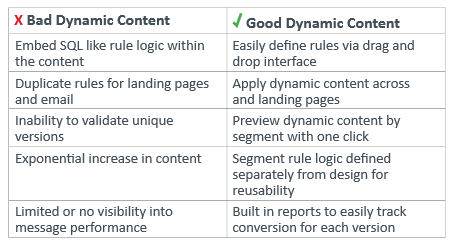 Improving Content Conversion with Dynamic Content
