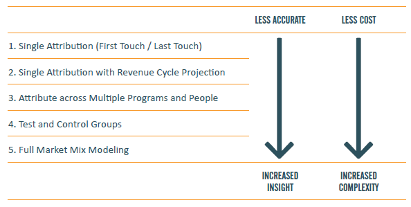 How to Measure the ROI of Your Marketing Programs