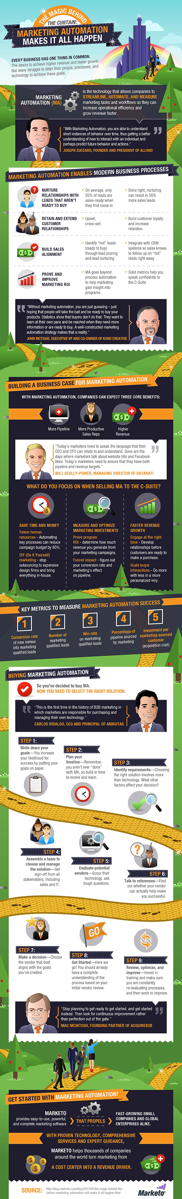 The-Magic-Behind-the-Curtain:-Marketing-Automation-Makes-it-All-Happen-Infographic