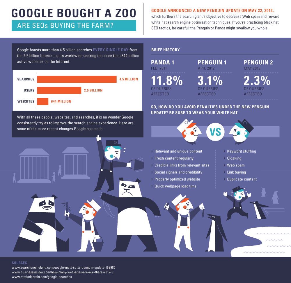 Google Penguin 2 Update Infographic