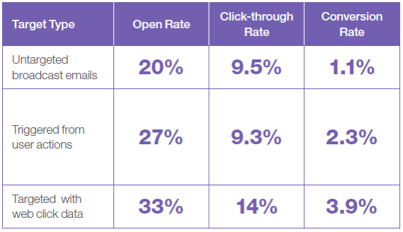 Marketo open rates clickthrough rates