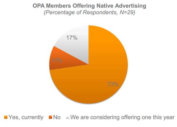 OPA Native Advertising Pie Chart 2013
