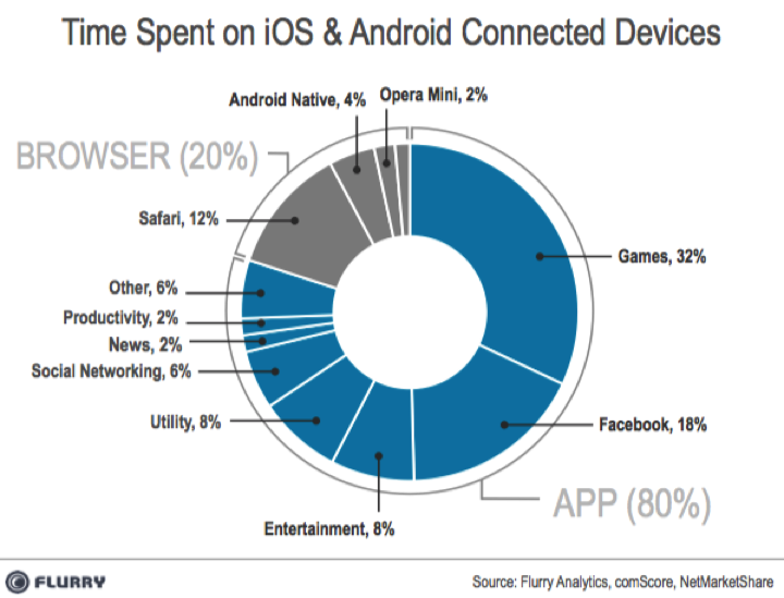 ios android time chart