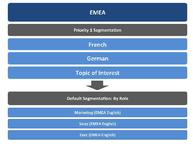 Marketo EMEA segments