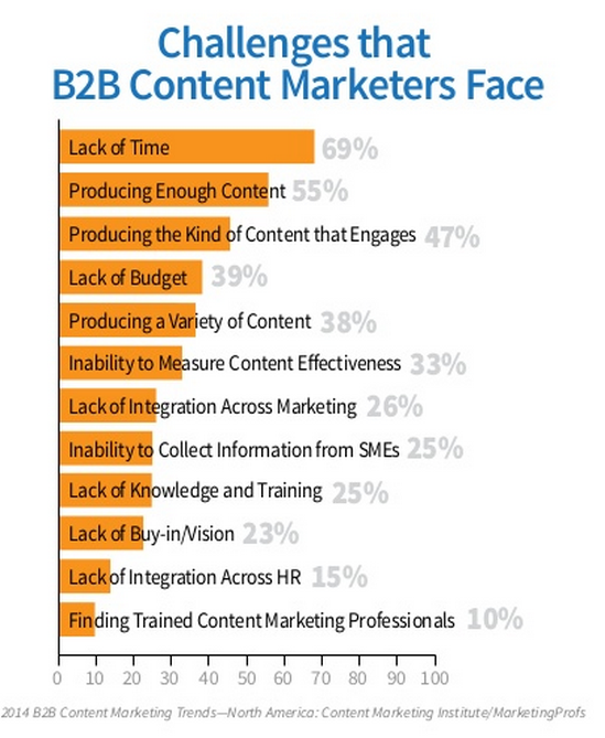 challenges faced by social marketers