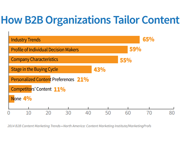 how marketers tailor content