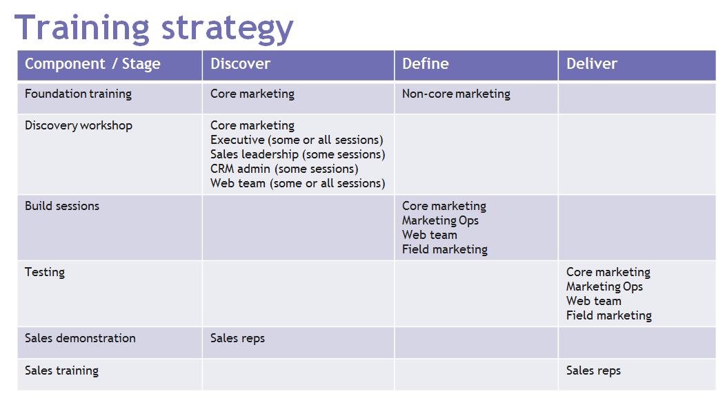 marketo training strategy