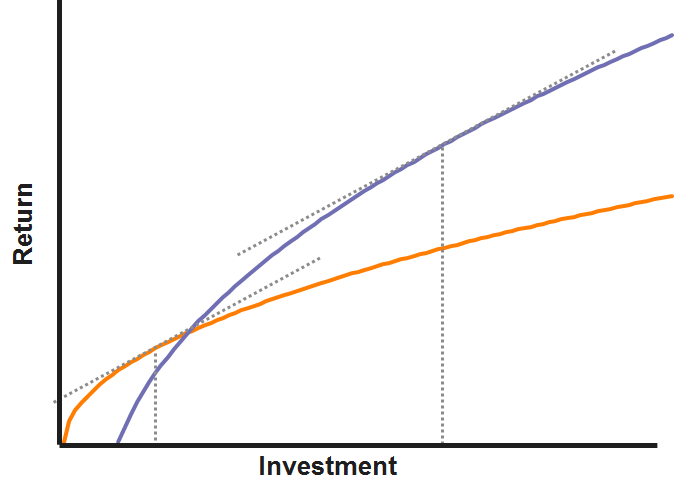 return investment graph