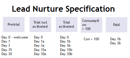 lead nurture specification 2