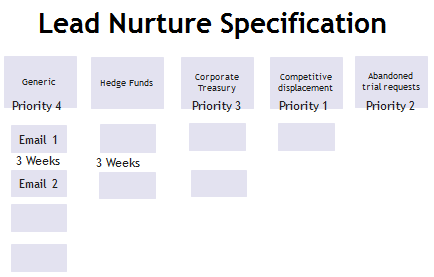 lead nurture specification 3