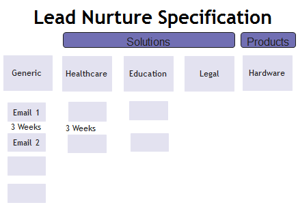 lead nurture specification 4