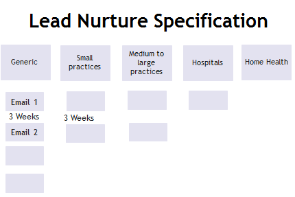 lead nurture specification