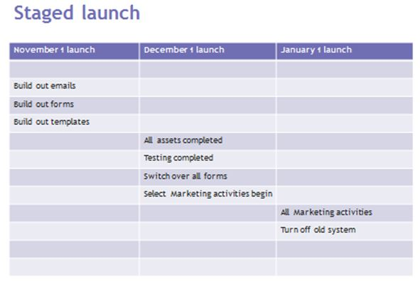 staged launch