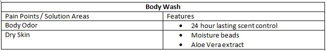body wash pain points