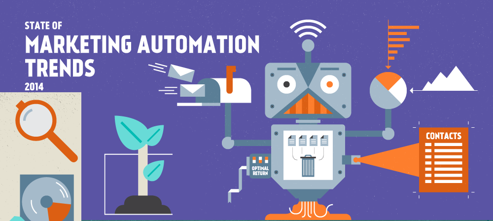 State of Marketing Automation Feature Image