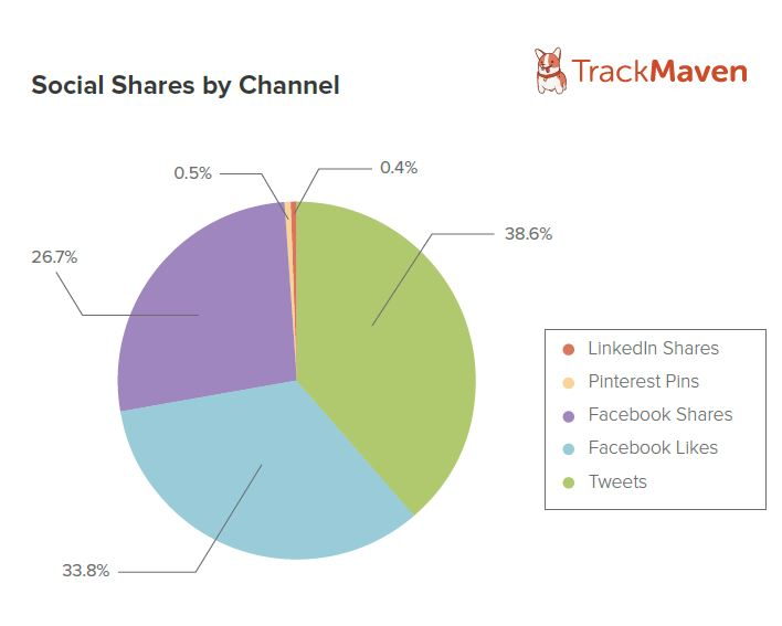 Social shares by channel