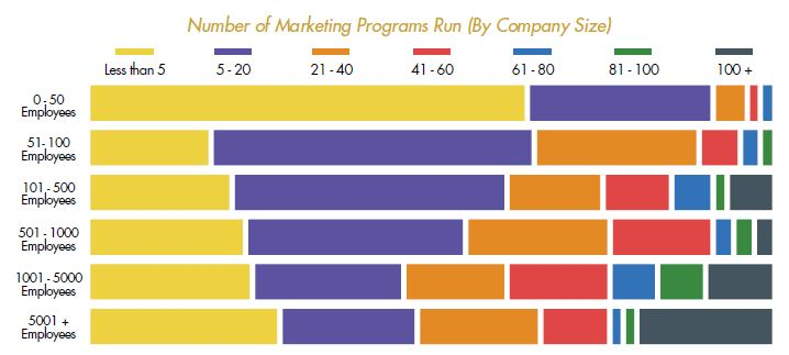 number of marketing programs per month by company size