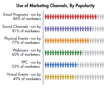 use of marketing channels by popularity