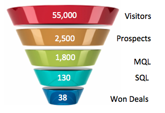 sales funnel report