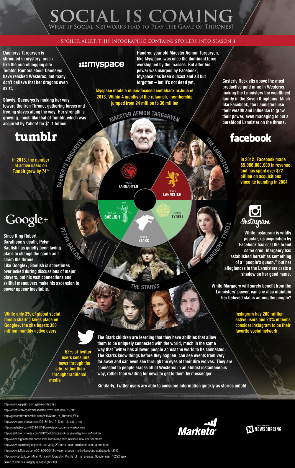 Social is Coming Game of Thrones Infographic