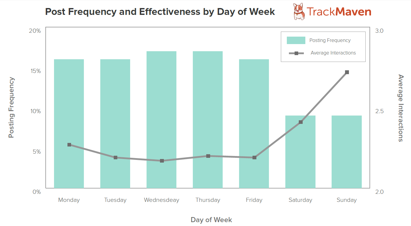 post frequency and effectivness by day of week