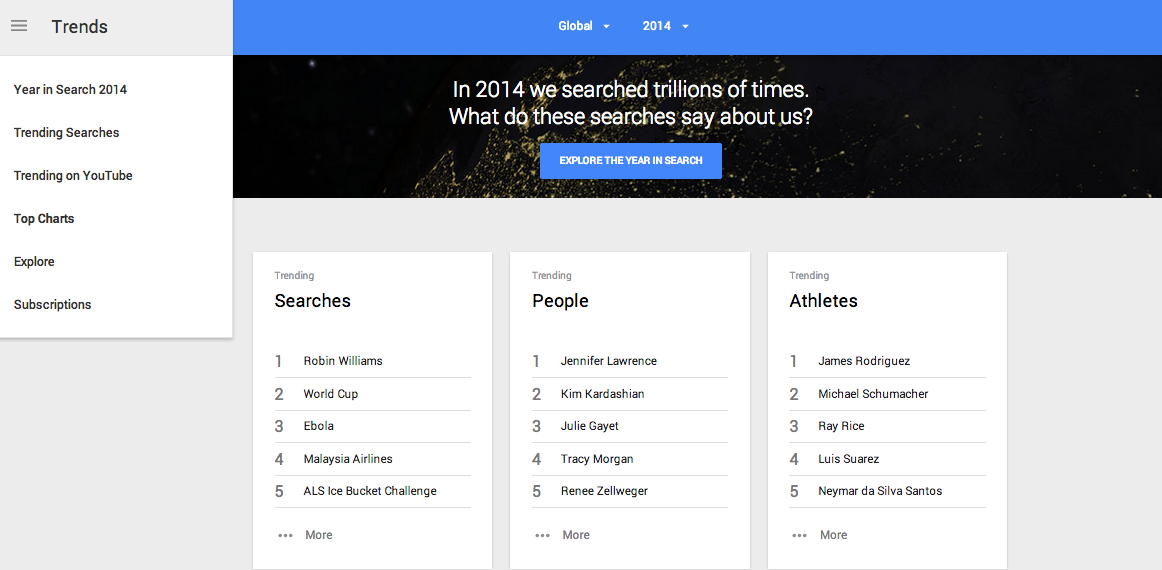Google 2014 Search Topics