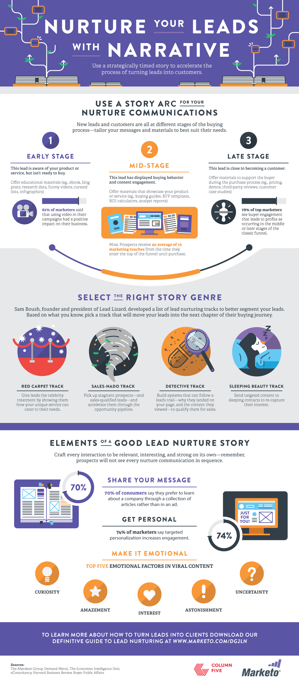 Nurture Your Leads With Narrative
