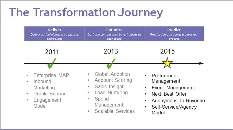 citrix transformation journey
