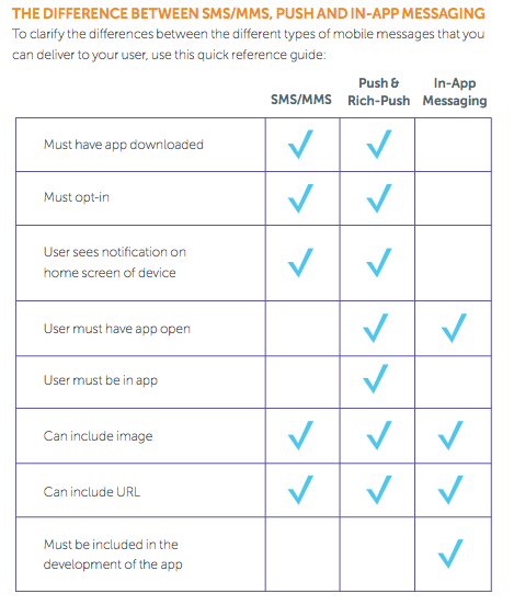 Marketo_The difference between SMS/MMS, Push and In-app notifications