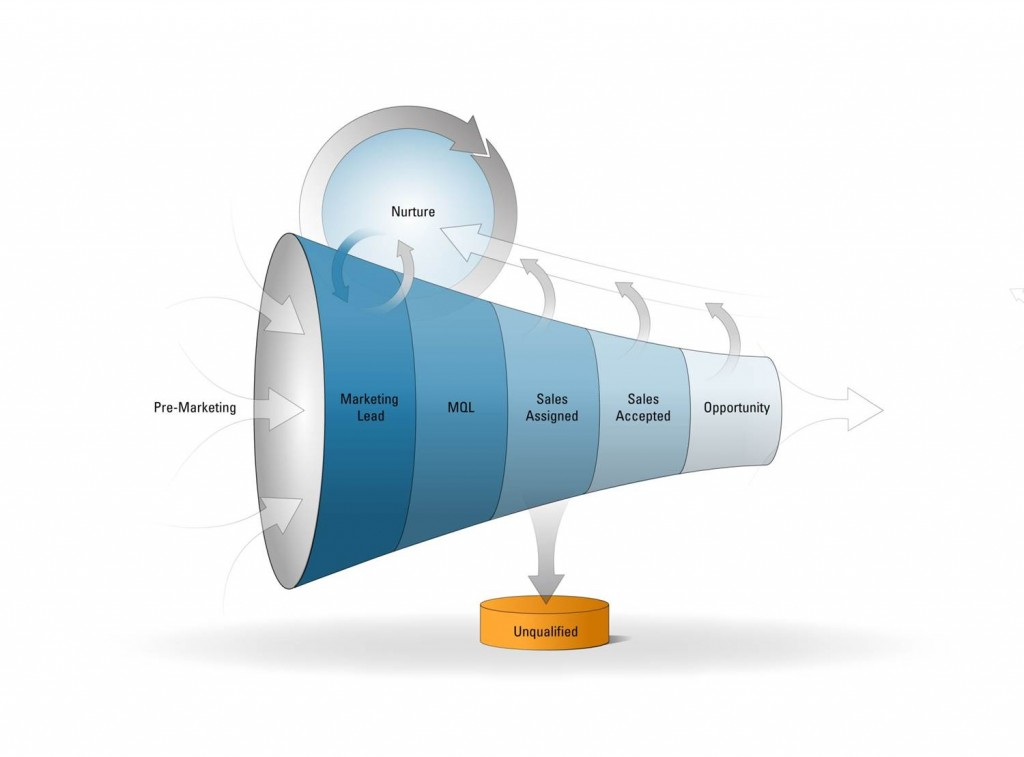 funnel image for lifecycle rajiv's blog