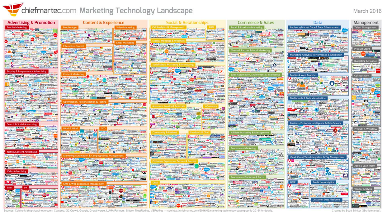 MarTech Super Graphic